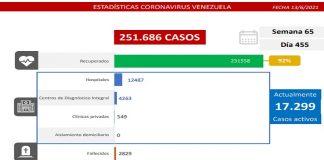 Balance covid-19 detecta 1.377 casos