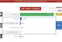 Casos covid-19 de este jueves: 1.083 contagios