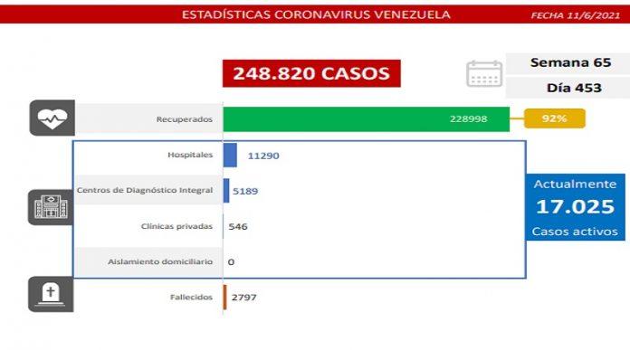 Casos comunitarios bajan de mil: 973 contagiados