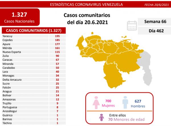Venezuela libra batalla al covid-19: así detecta 1.327 casos