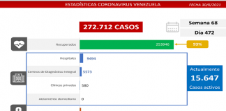 Batalla de Venezuela al covid-19: 1.033 nuevos casos
