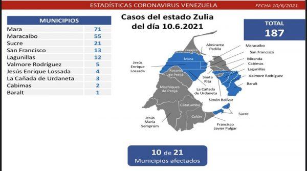Un total de 1.083 casos covid-19 resultaron detectados en las últimas 24 horas por las autoridades sanitarias venezolanas.