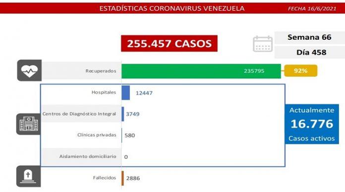 Balance covid-19 en Venezuela: 1341 casos