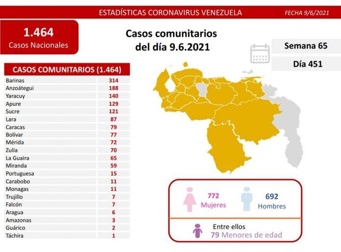 Venezuela registra 1.464 casos de covid-19