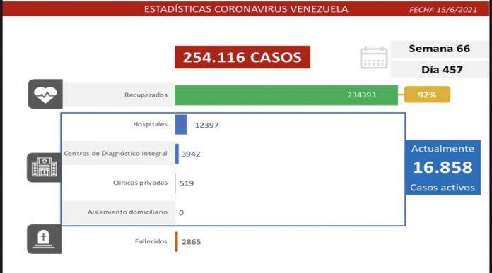 Registro covid-19 de Venezuela: 1.233 contagios