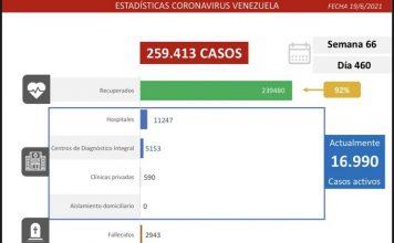Venezuela registra 1.273 nuevos contagios