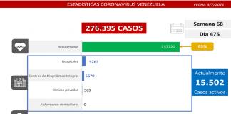 Fuerte resistencia al covid-19: detectan1.190 casos
