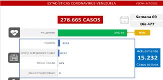 Venezuela suma 1.030 casos de covid-19