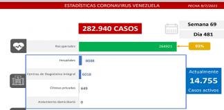 Venezuela en lucha contra el covid-19: detectan 1.033 contagios
