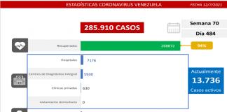 Venezuela batalla al covid-19: registran 968 casos