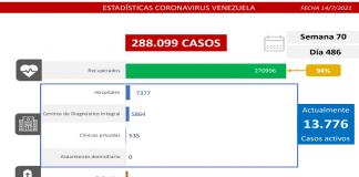 Balance covid-19: el país registra 1.109 casos
