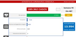 Venezuela en batalla al covid-19: 1.263 casos