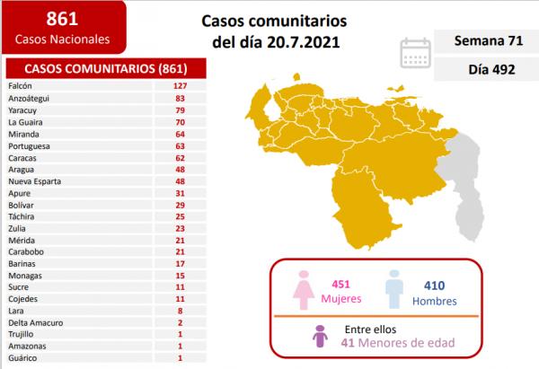 Nuevos contagios covid-19 bajan a 861 casos