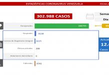 1.009 casos