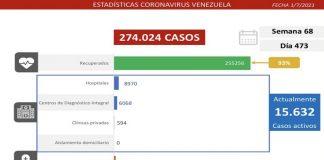 Combate al covid-19: Venezuela registra 1.312 contagios