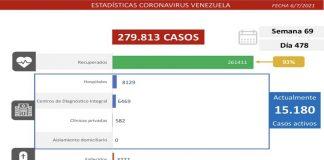 Venezuela detecta 1.148 contagios por covid-19