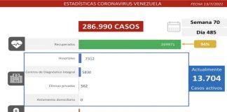 Registro covid-19: se detectan 1.080 casos
