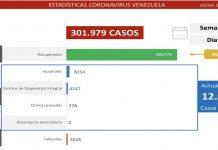 1.060 nuevos casos