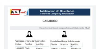 Listado de precandidaturas del PSUV