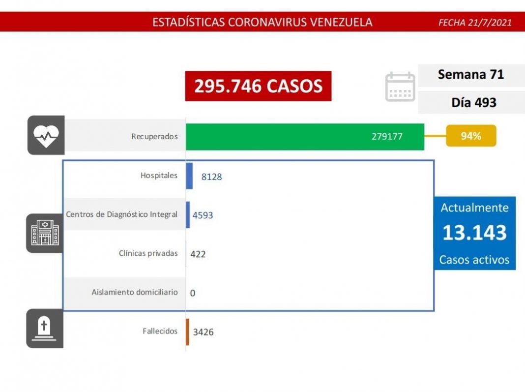 casos de covid-22 jul-Ñáñez-venezuela