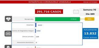 Registro covid-19: Venezuela detecta 1.192 casos