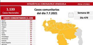 registrados 1133 casos en el país