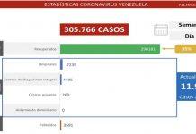 Venezuela registra