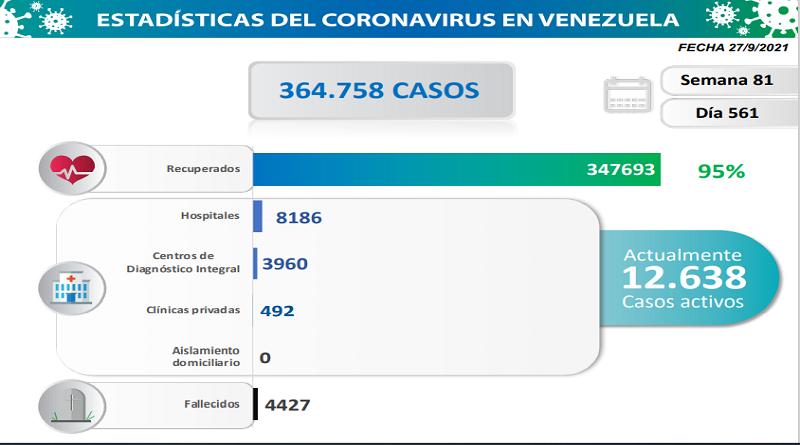 1.458 nuevos contagios