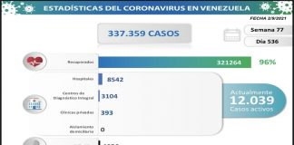 Venezuela registra 1.271 nuevos contagios