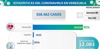 Venezuela reportó 1.140 nuevos contagios