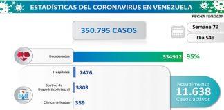 Venezuela registra 1.064 nuevos contagios