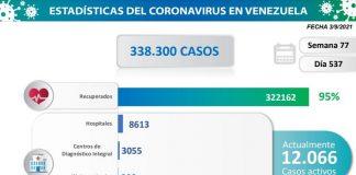 Venezuela reporta 941 nuevos contagios