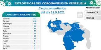 se registraron 838 nuevos contagios en Venezuela