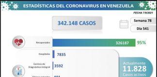 Venezuela registra 834 nuevos