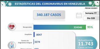 Venezuela contabilizó 932 nuevos contagios