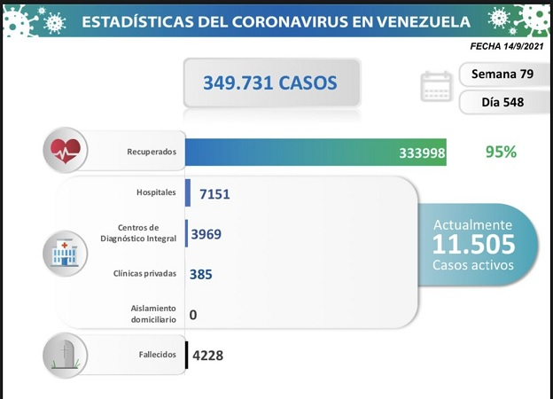 Venezuela registra 858 nuevos contagios