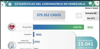 Venezuela contabiliza 1.519 nuevos casos
