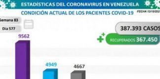 Venezuela registró 1.441 nuevos contagios