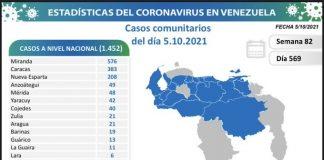 Miranda y Caracas siguen en alerta
