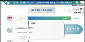 Venezuela registra 1.638 nuevos contagios