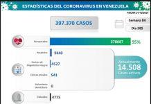 Venezuela registró 893 nuevos contagios