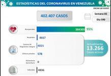 Venezuela registró 1.148 nuevos casos