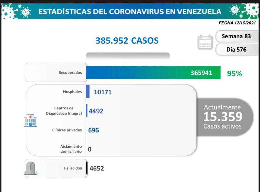 nuevos contagios-covid-Venezuela