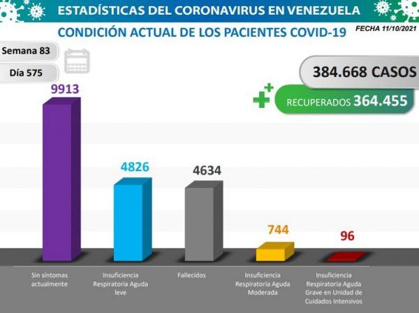 Venezuela confirma 1.292 nuevos contagios